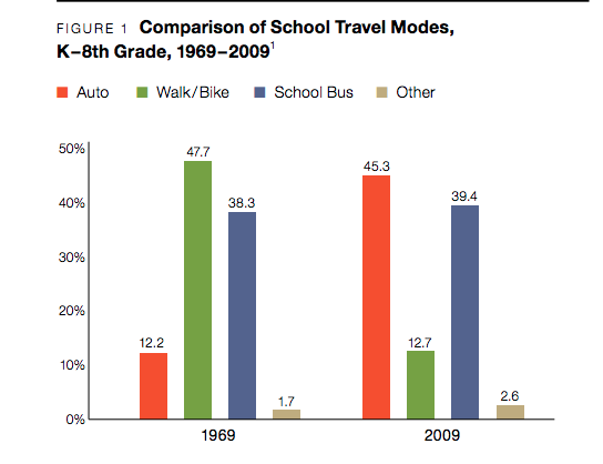 Times have changed, but Safe Routes to School is a tactic to increase active transportation and decrease driving. Image: Active Living Research