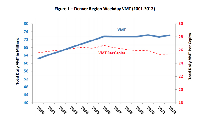 Around Denver VMT has remained steady and and per capita VMT has even dropped, despite a growing population. Image: DRCOG