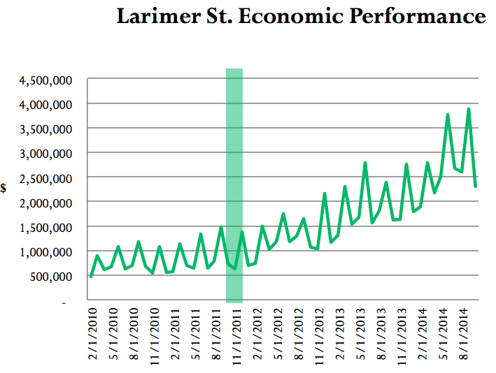 A chart showing the gross sales on Larimer Street after the street design was changed, marked by the green bar.