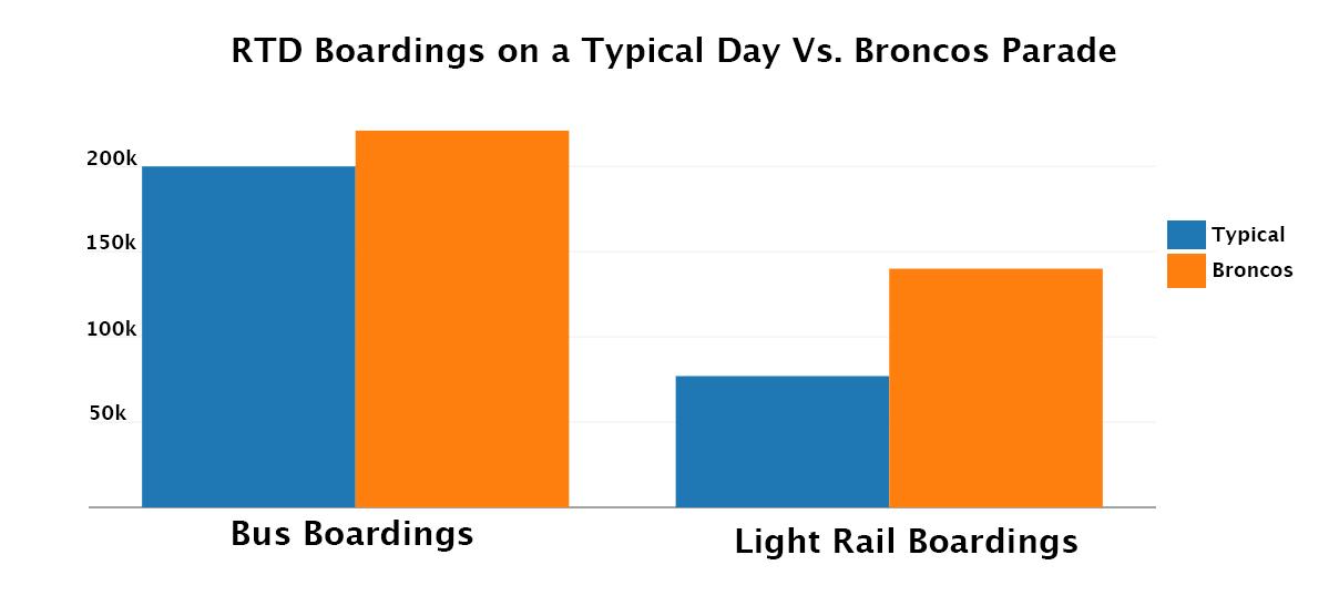 broncos-rtd ridership