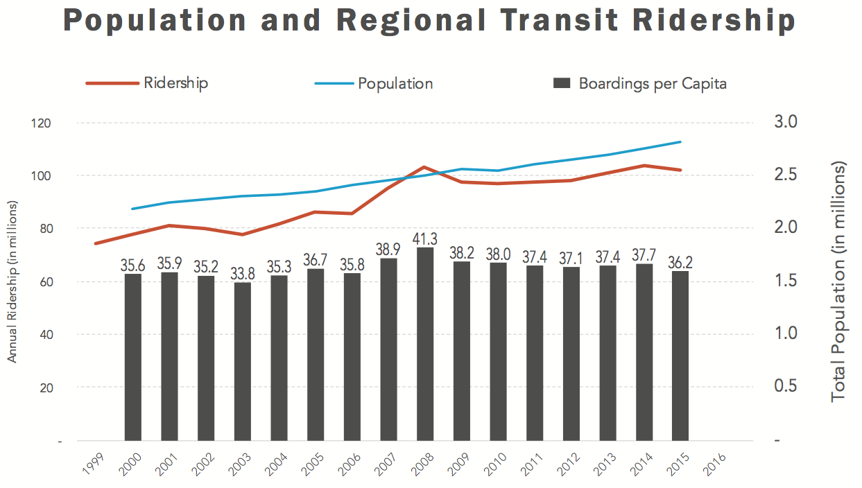 Rtd Transit Ridership Not Keeping Up With Denvers Growth