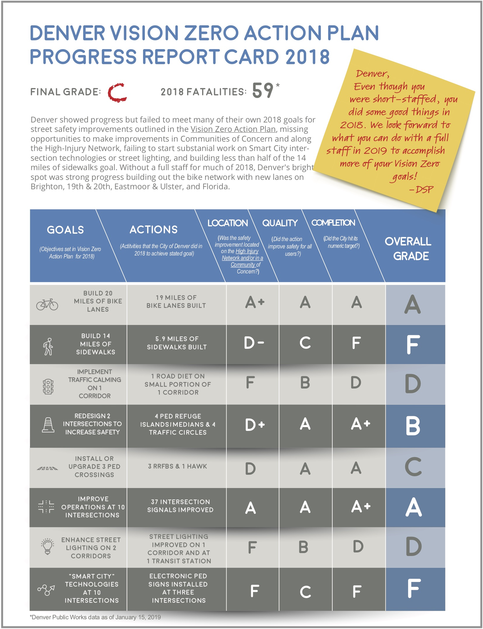 Denver Vision Zero report card