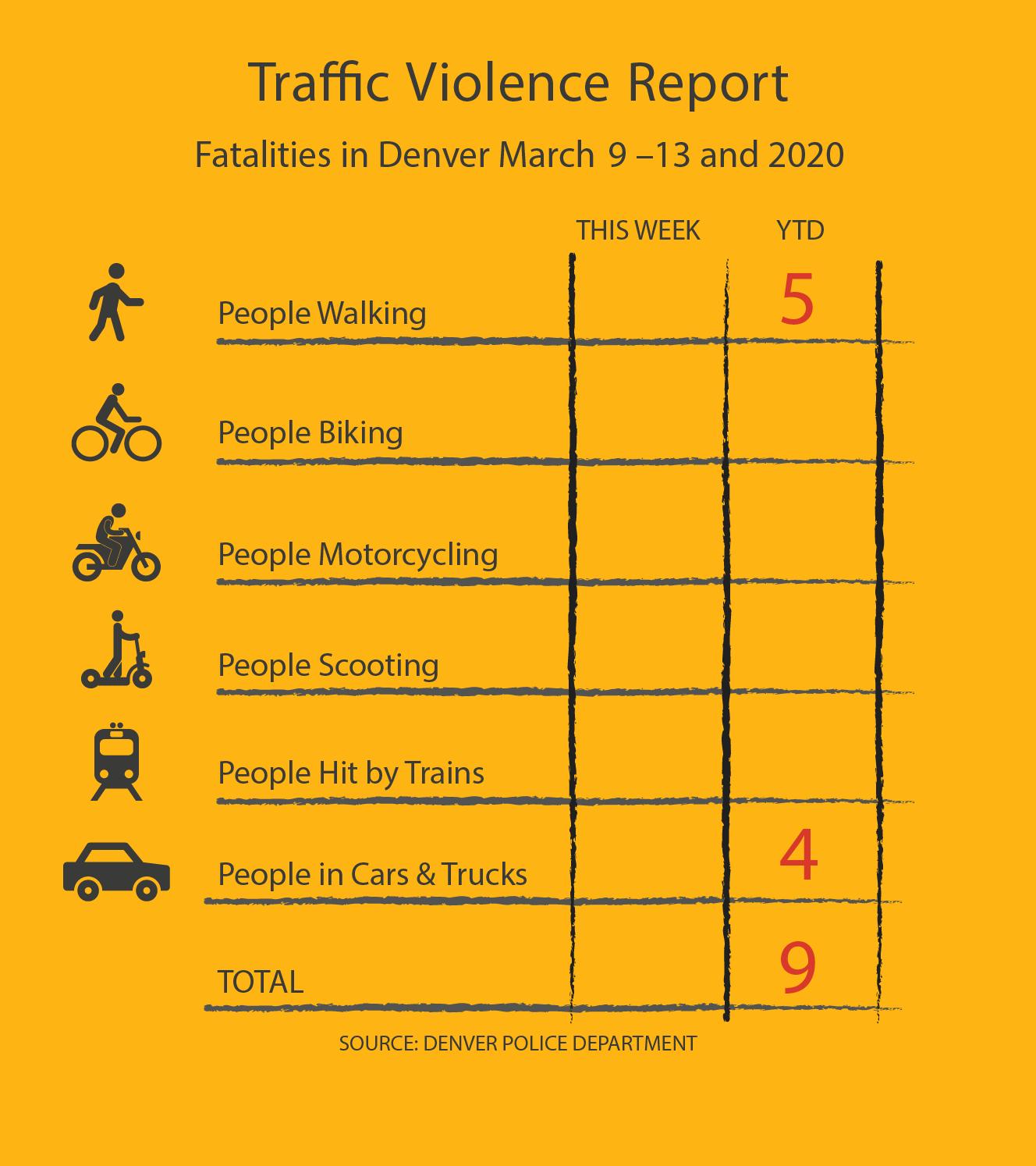 FINAL Traffic Violence Report 3.13.20