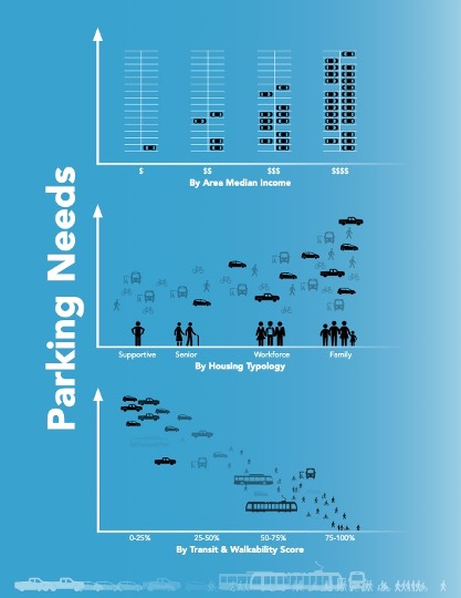 Infographic to display the parking requirement according to area median income, apartment typology and transit and accessibility assessment