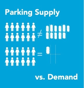 Infographic showing supply of 11 parking spaces for 12 people and demand of 1 parking space per 12 people
